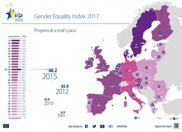 #EIGEIndex 2017